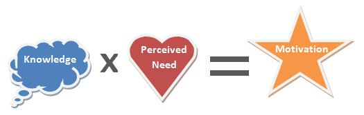 diagram: Knowledge x Perceived Need = Motivation