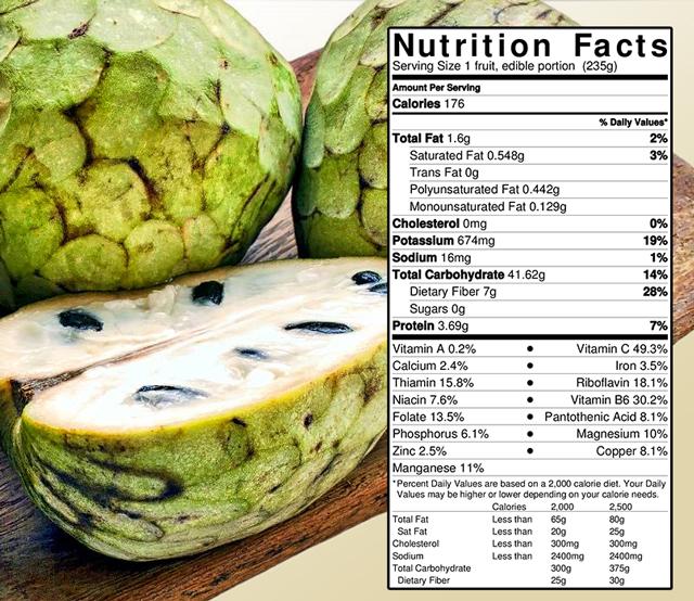 Custard Apple Nutrition Facts - Nutrition Ftempo